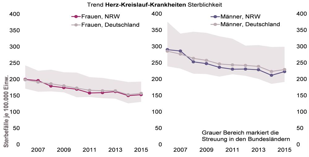 Sterblichkeit an Krankheiten des Herz-Kreislauf-Systems - LZG.NRW