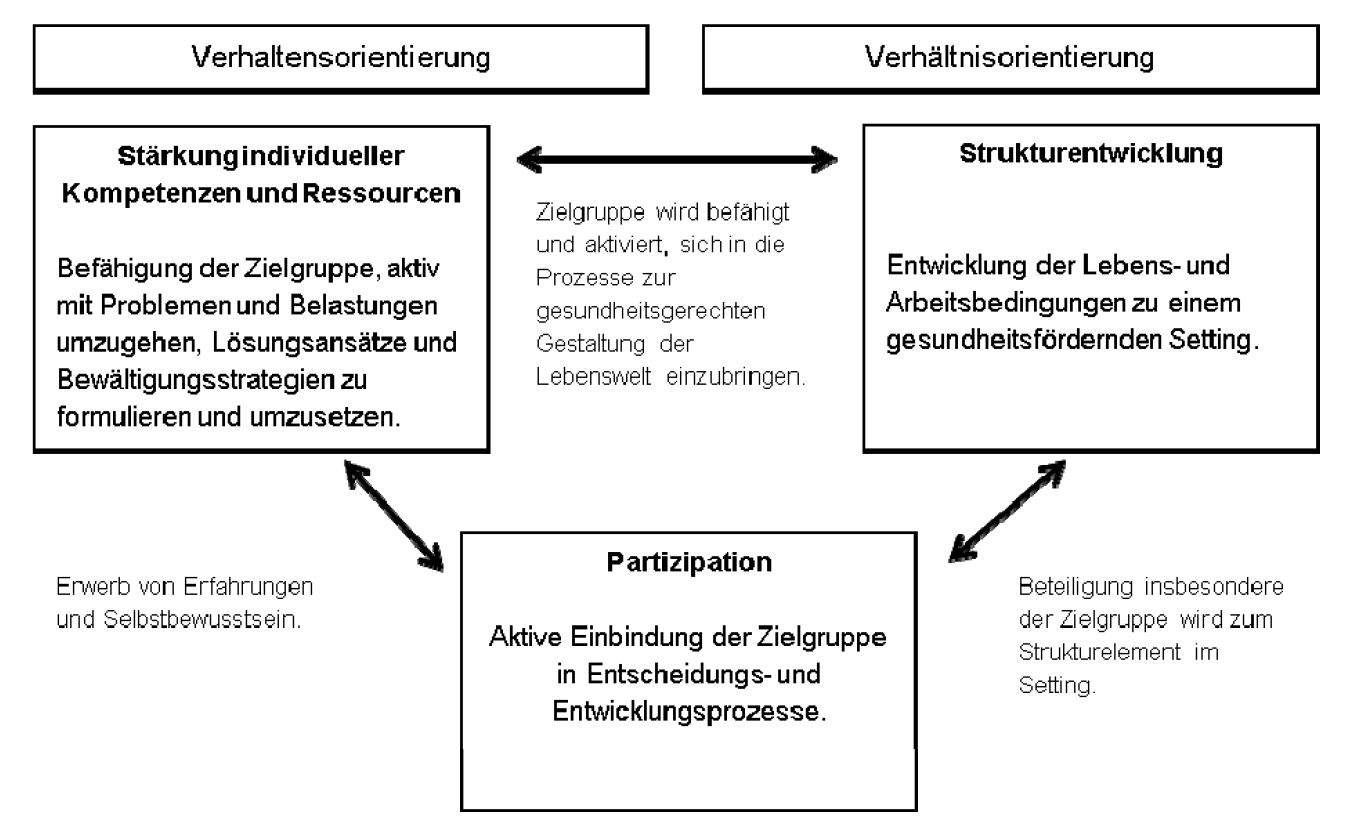 Verhältnisebene - Lebenswelten - LZG.NRW